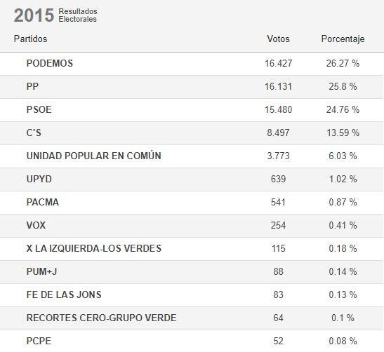 elecciones 2015.JPG